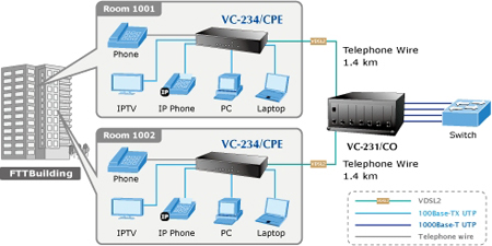 PLANET VC-234 4-Port Ethernet over VDSL2 Bridge (Profile 30a)